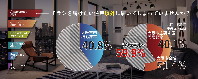 大阪市内分譲マンション限定65,000部配送