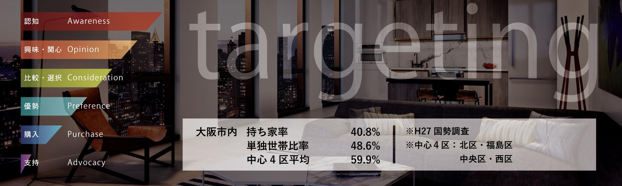 大阪市内分譲マンション限定配送